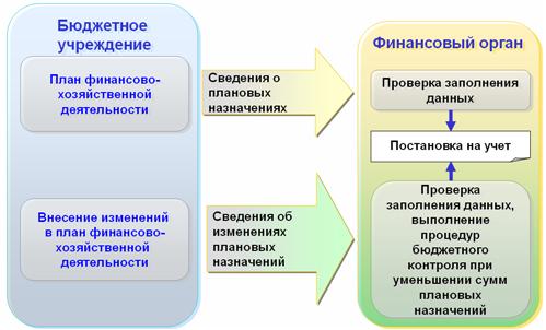 """Материалы слушателям курсов: """"Банковская выписка""""."""